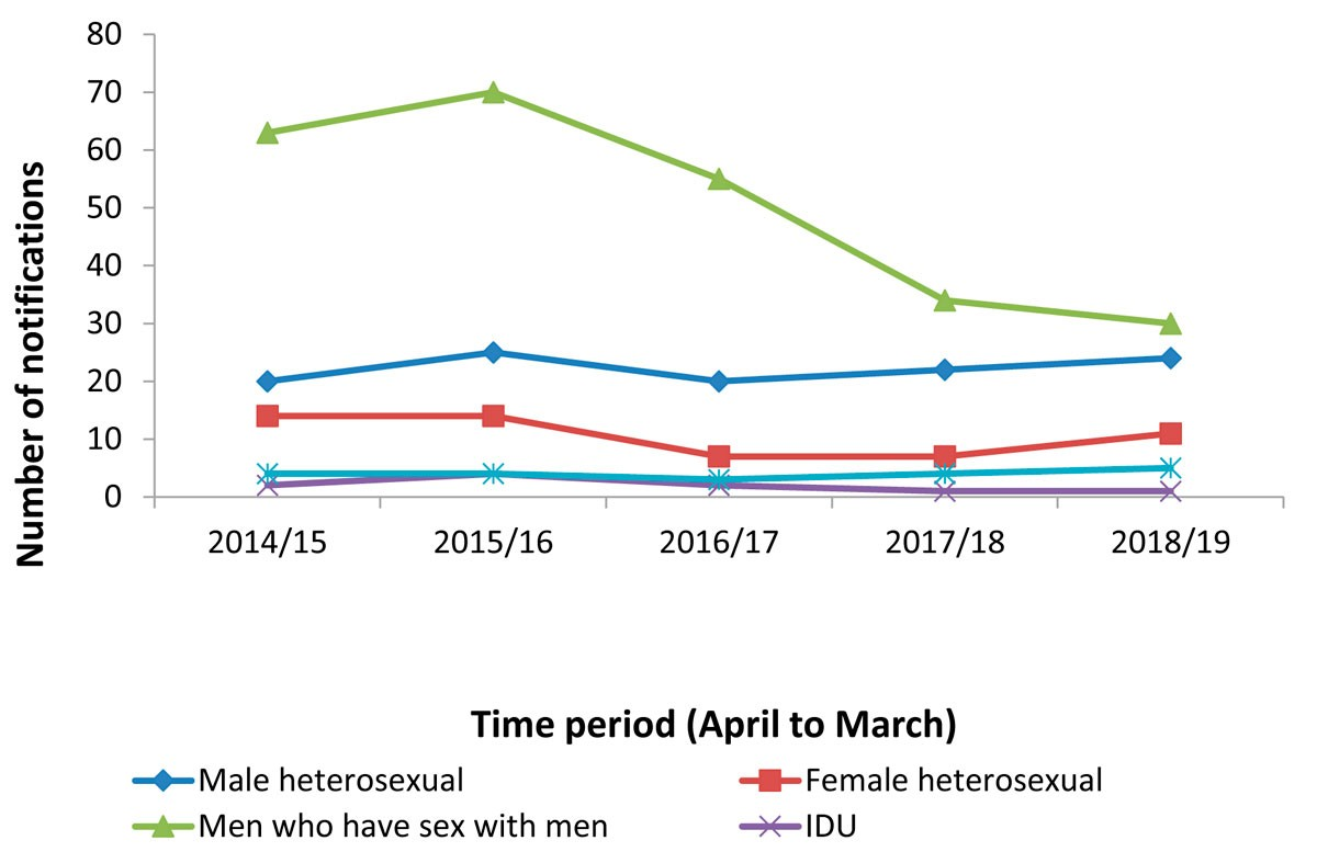 Graph courtesy CDCD Health Department WA: it highlights a temporal association with reduced GBM HIV notifications and increasing PrEP uptake.