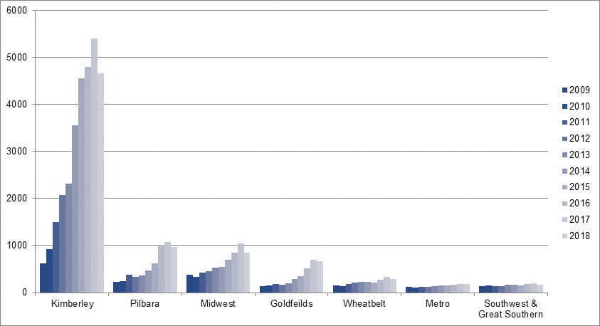Fig 1: Rates of community-associated MRSA in WA, 2009-2018, by region.