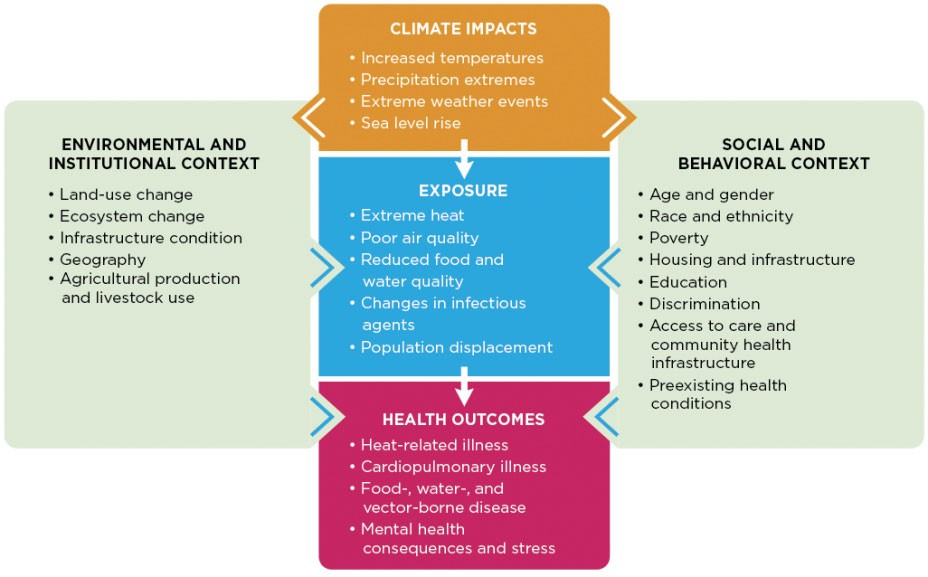 Figure 1: Climate Change and health pathway (Climate Change Indicators in the United States, 2016)