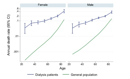 Figure: Prevalent Dialysis Mortality – Australian Patients vs General Population (Adopted from ANZDATA 42nd report 2019)
